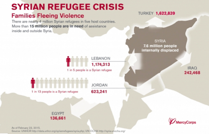 Syryan refugee crisis infographic. Source: UNHCR