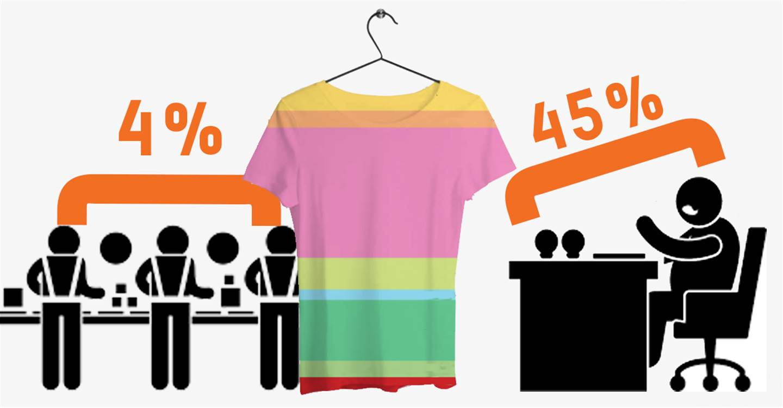 d141adff9675a5 Hoe koop ik verantwoord kleding?