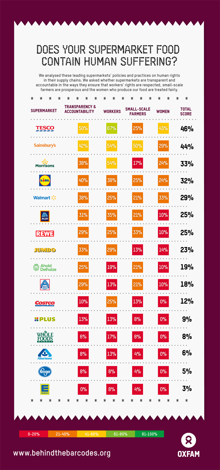 Behind the Barcodes INTL Oxfam Supermarket Scorecard 2020.png