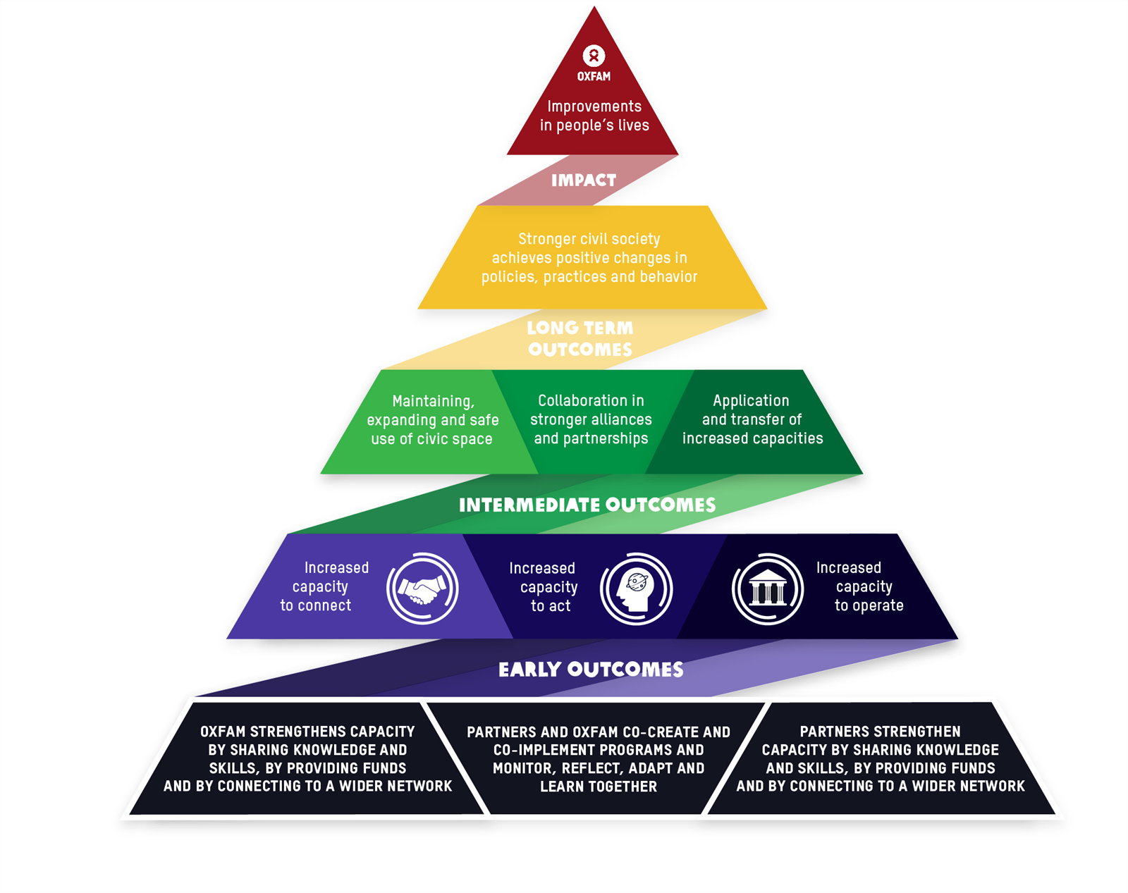 Program quality and support pyramid.png